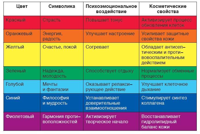 Цветотерапия таблица